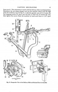 Part of the casting mechanism of an Intertype machine