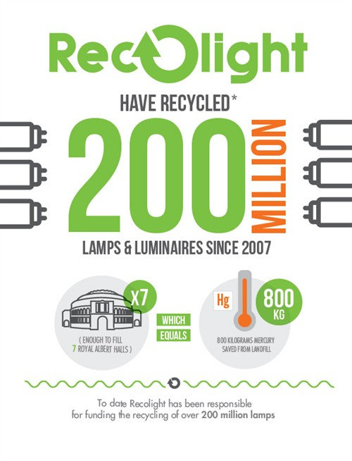 Recolight 200 million lamps and luminaires recycled since 2007 infographic